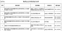 """新疆出台特殊药品管理新规""""双通道""""购药更便捷 - 中国新疆网"""